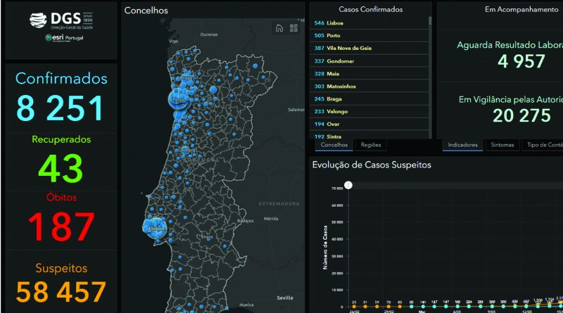 Dashboard DGS | ESRI – Portugal