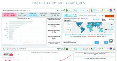 Projectos COMPRIME e COMPRI_Mov lançam website e dashboards com dados sobre COVID-19